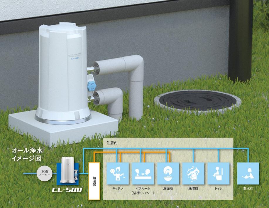 キッチン浄水からオール浄水へ。オール浄水で未来をもっと健康に、快適に。「おみずのたび(セントラル浄水器)」 画像1
